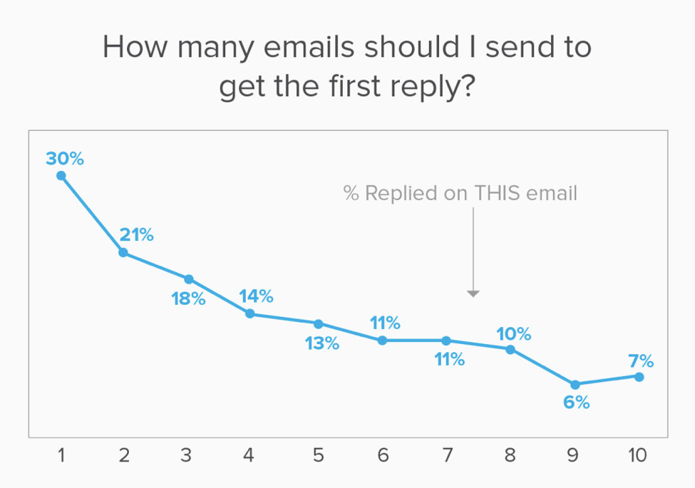 follow up emails chart