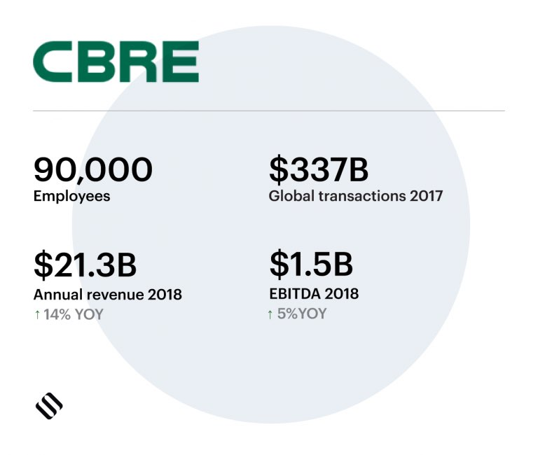 CBRE commercial real estate company