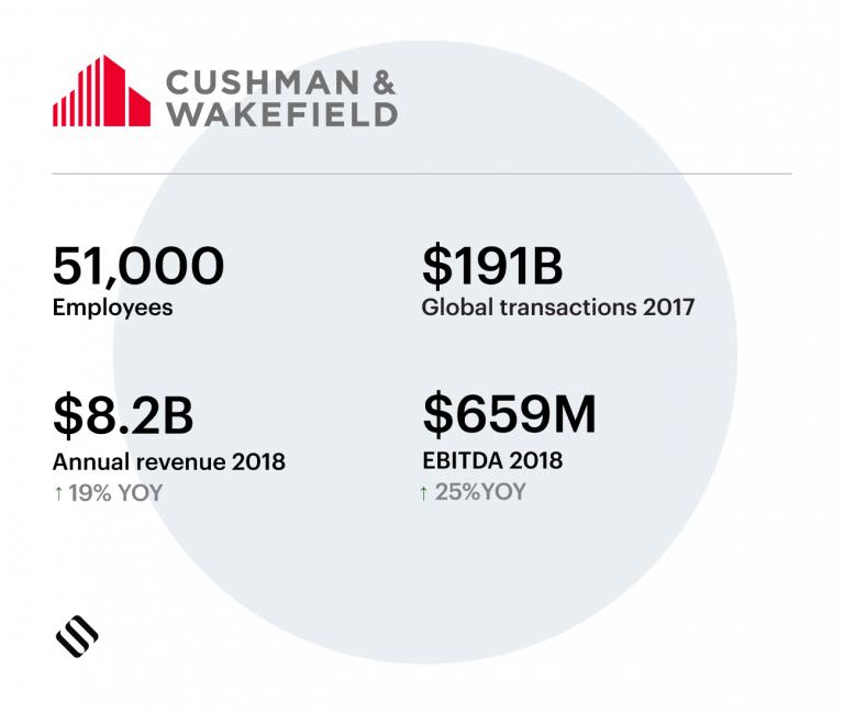Cushman & Wakefield commercial real estate company