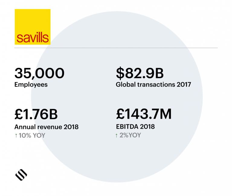 Savills commercial real estate company