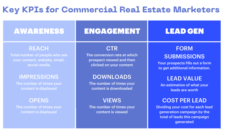KPIs commercial real estate marketing